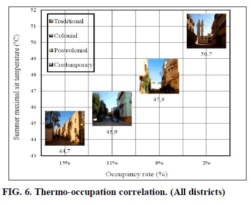 environmental-anomalies-correlation