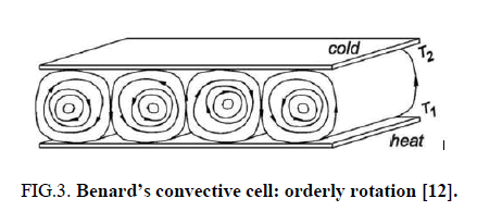 physics-astronomy-orderly-rotation