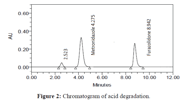 Analytical-Chemistry-Chromatogram-acid-degradation