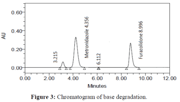 Analytical-Chemistry-Chromatogram-base-degradation