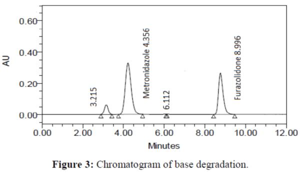 Analytical-Chemistry-Chromatogram-base-degradation
