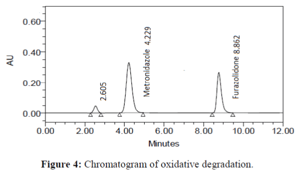 Analytical-Chemistry-Chromatogram-oxidative-degradation