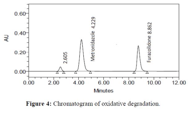 Analytical-Chemistry-Chromatogram-oxidative-degradation