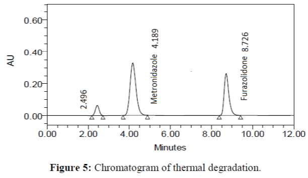 Analytical-Chemistry-Chromatogram-thermal-degradation