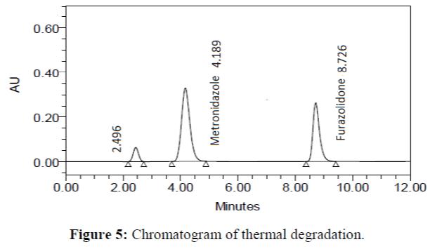 Analytical-Chemistry-Chromatogram-thermal-degradation