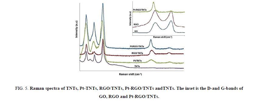 Chemical-Sciences-Raman-spectra