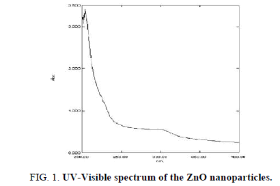 Chemical-Sciences-Visible-spectrum
