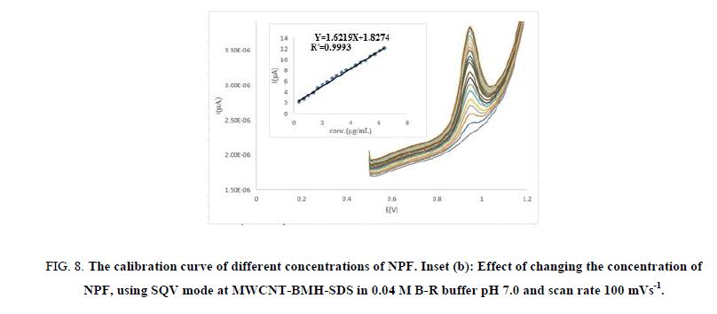 Chemical-Sciences-calibration-curve