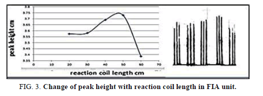 Chemical-Sciences-coil-length