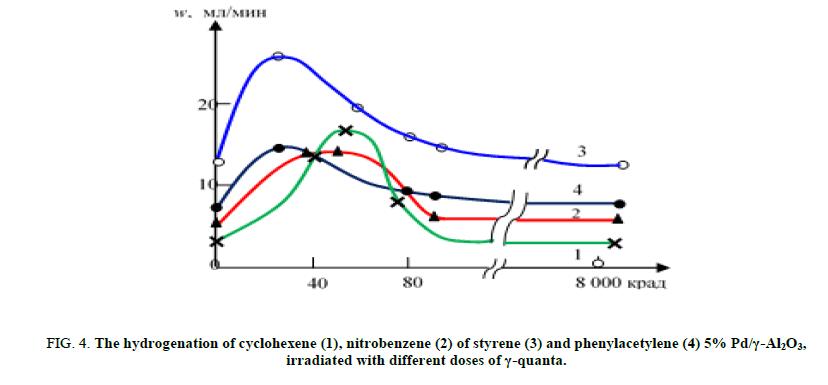 Chemical-Sciences-cyclohexene