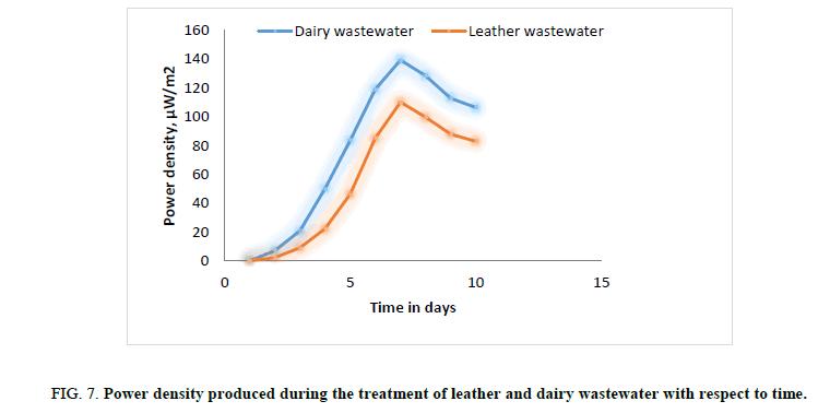 Chemical-Sciences-density-dairy-wastewater