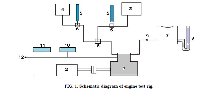 Chemical-Sciences-engine-test