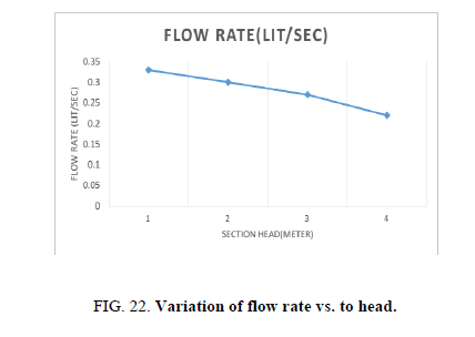 Chemical-Sciences-flow-rate
