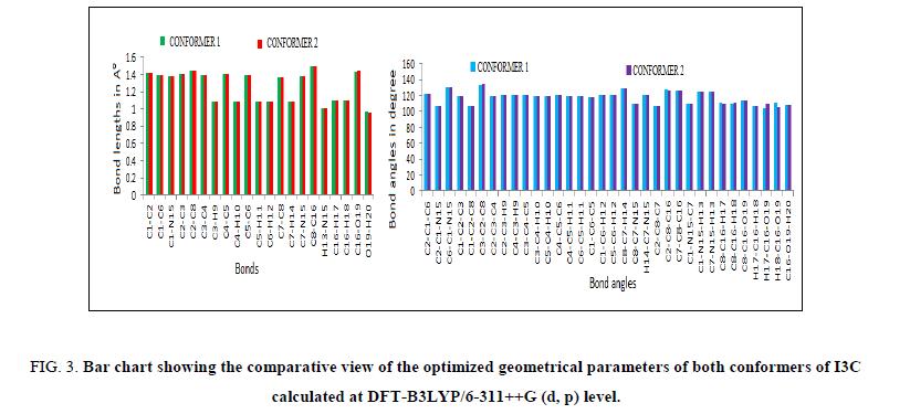 Chemical-Sciences-geometrical-parameters