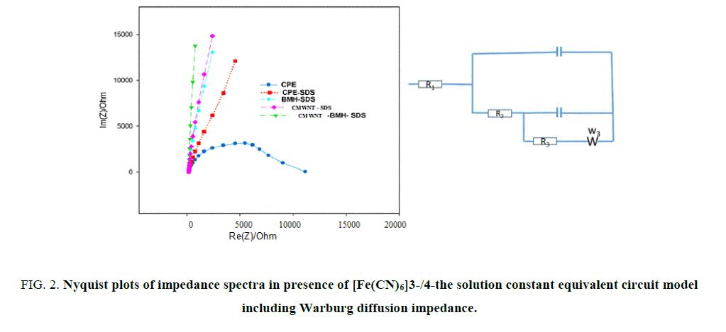 Chemical-Sciences-impedance