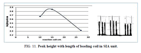 Chemical-Sciences-loading-coil