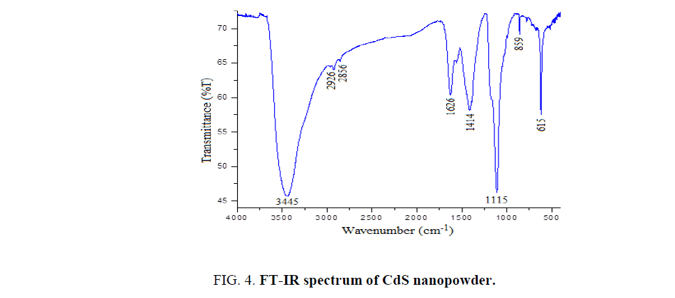 Synthesis, Structural and Morphological Studies of CdS Nanopowder