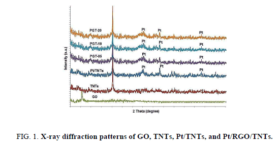 Chemical-Sciences-patterns