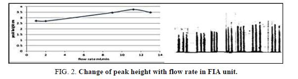 Chemical-Sciences-peak-height