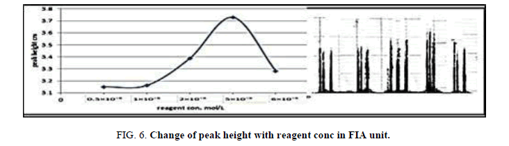 Chemical-Sciences-peak-reagent