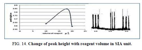 Chemical-Sciences-peak-volum