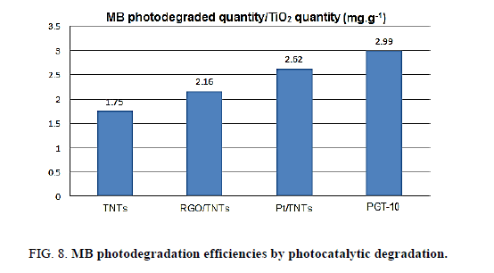 Chemical-Sciences-photocatalytic-degradation