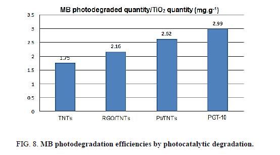 Chemical-Sciences-photocatalytic-degradation