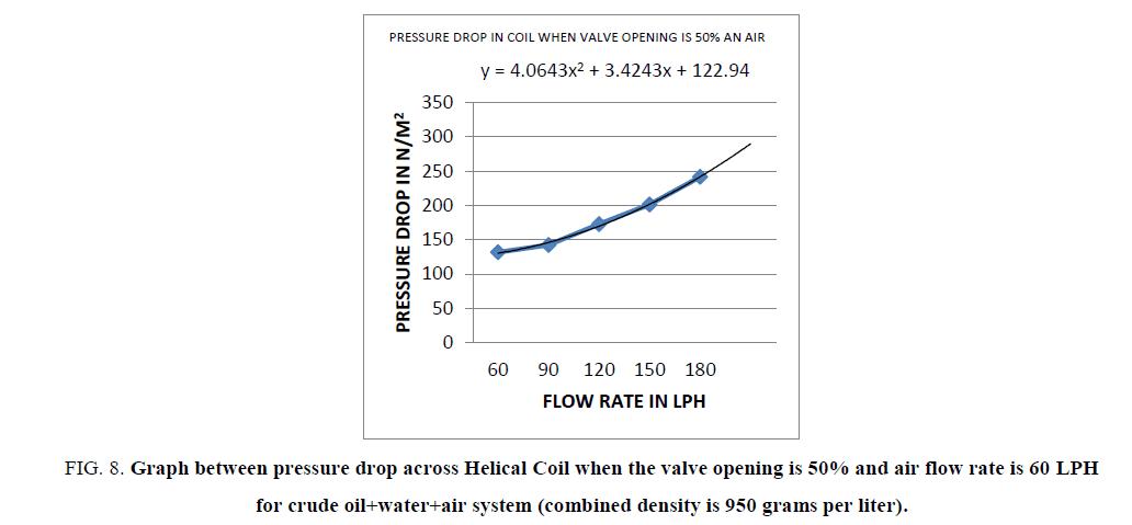 Chemical-Sciences-pressure-drop