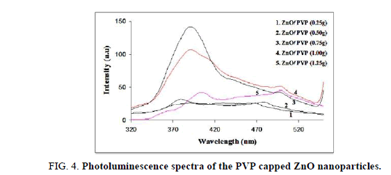 Chemical-Sciences-spectra