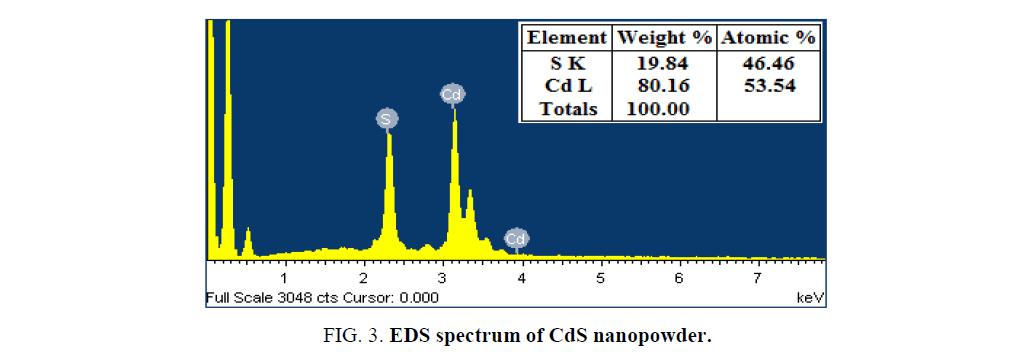 Chemical-Sciences-spectrum