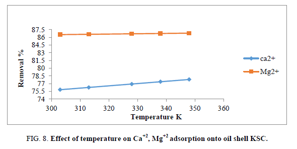 Chemical-Sciences-temperature
