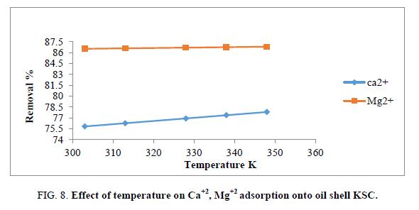 Chemical-Sciences-temperature