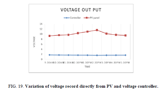 Chemical-Sciences-voltage-record