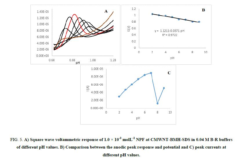 Chemical-Sciences-voltammetric-response