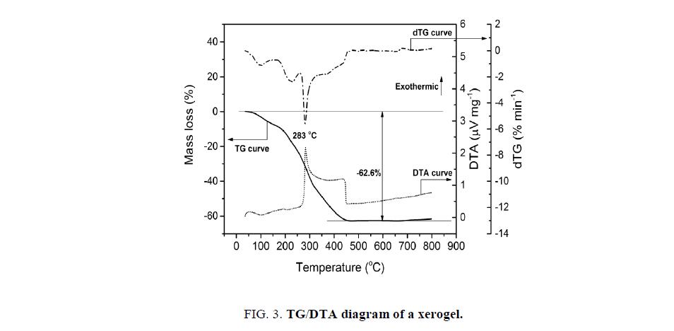Chemical-Sciences-xerogel