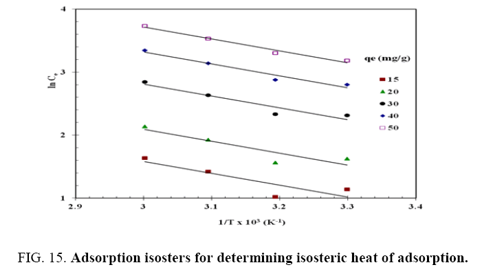 Chemical-Technology-Adsorption-isosters