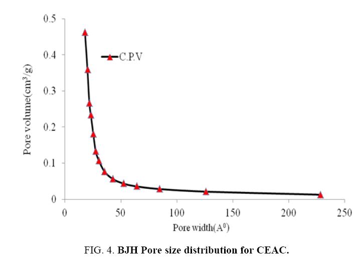 Chemical-Technology-BJH-Pore