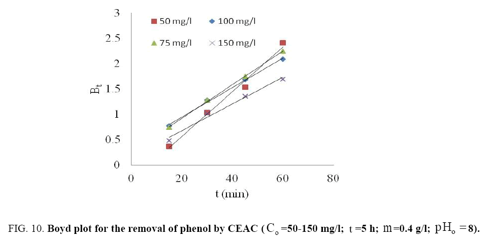 Chemical-Technology-Boyd-plot