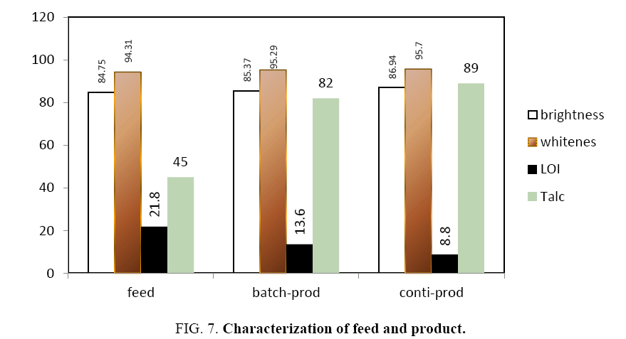 Chemical-Technology-Characterization-feed