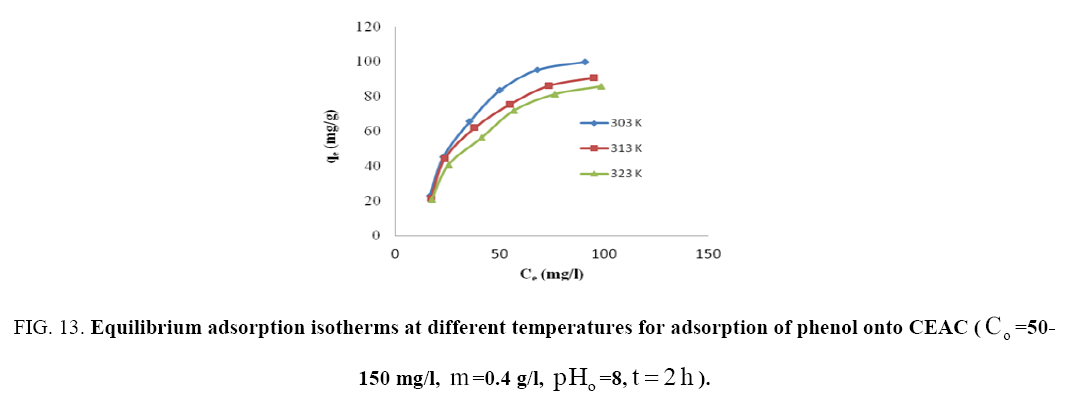 Chemical-Technology-Equilibrium-adsorption
