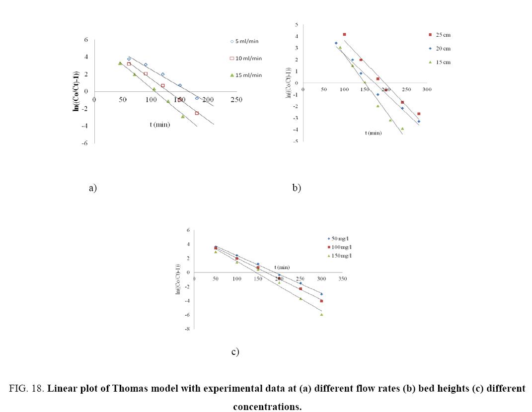 Chemical-Technology-Linear-plot
