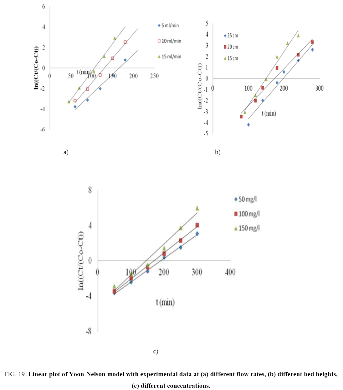 Chemical-Technology-Linear-plot