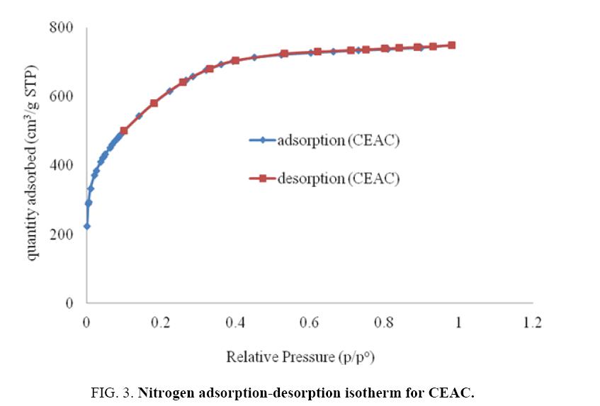 Chemical-Technology-Nitrogen-adsorption