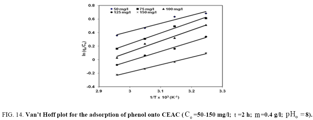 Chemical-Technology-adsorption-phenol