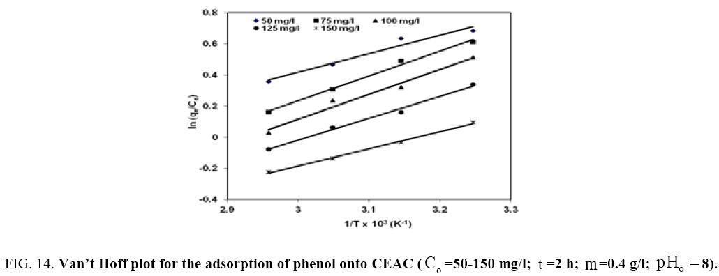 Chemical-Technology-adsorption-phenol