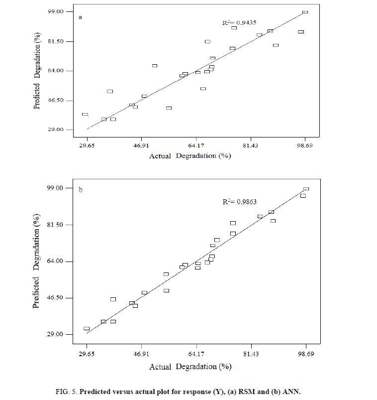 Environmental-Science-Predicted-versus