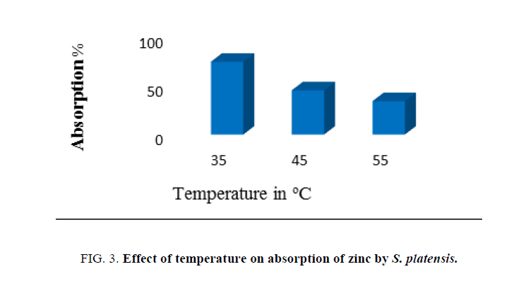 Environmental-Science-temperature