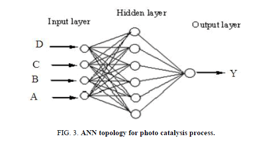Environmental-Science-topology