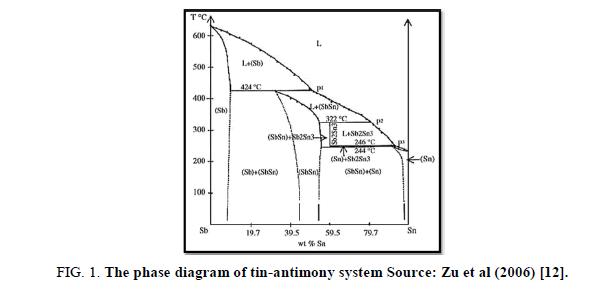 Materials-Science-diagram