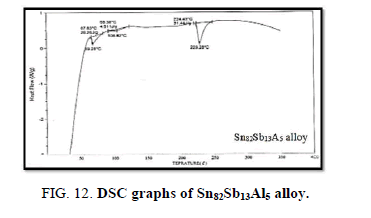 Materials-Science-graphs-alloy